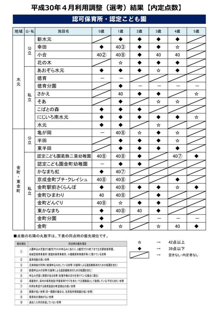 保育園 空き 区 墨田